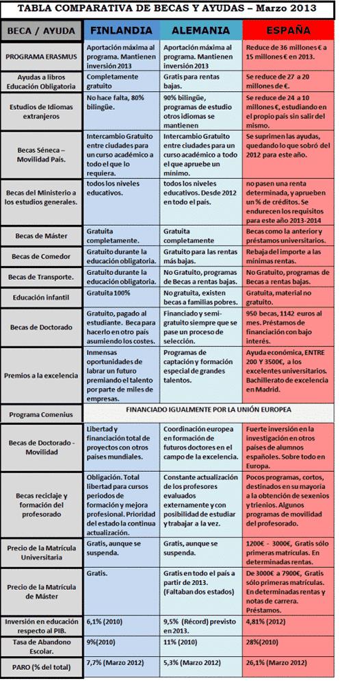 comparativa de las becas