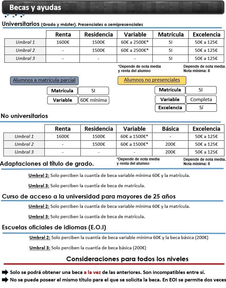 Cuantías De Las Becas Mefp Curso 2019 2020 Dudas Becas Mec